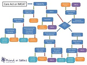 Care Act or IMCA